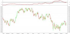 XJO_Volatility_20151105
